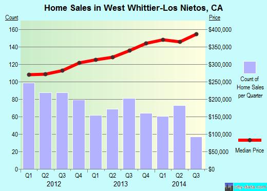 Prostitutes West Whittier-Los Nietos